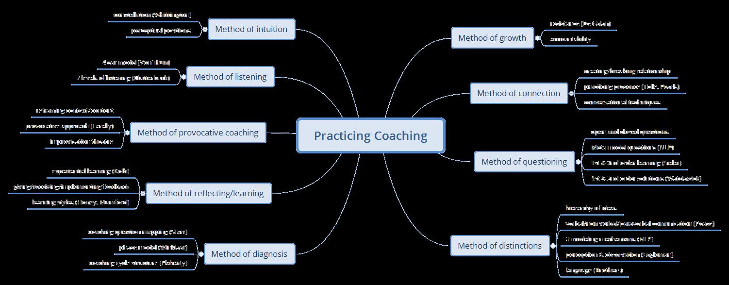 Practicing-Coaching_long4
